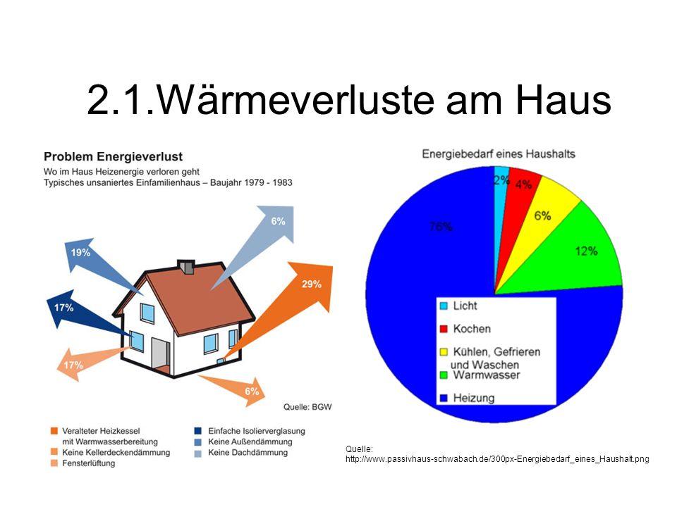 Quelle: http://www.passivhaus-schwabach.de/300px-Energiebedarf_eines_Haushalt.png