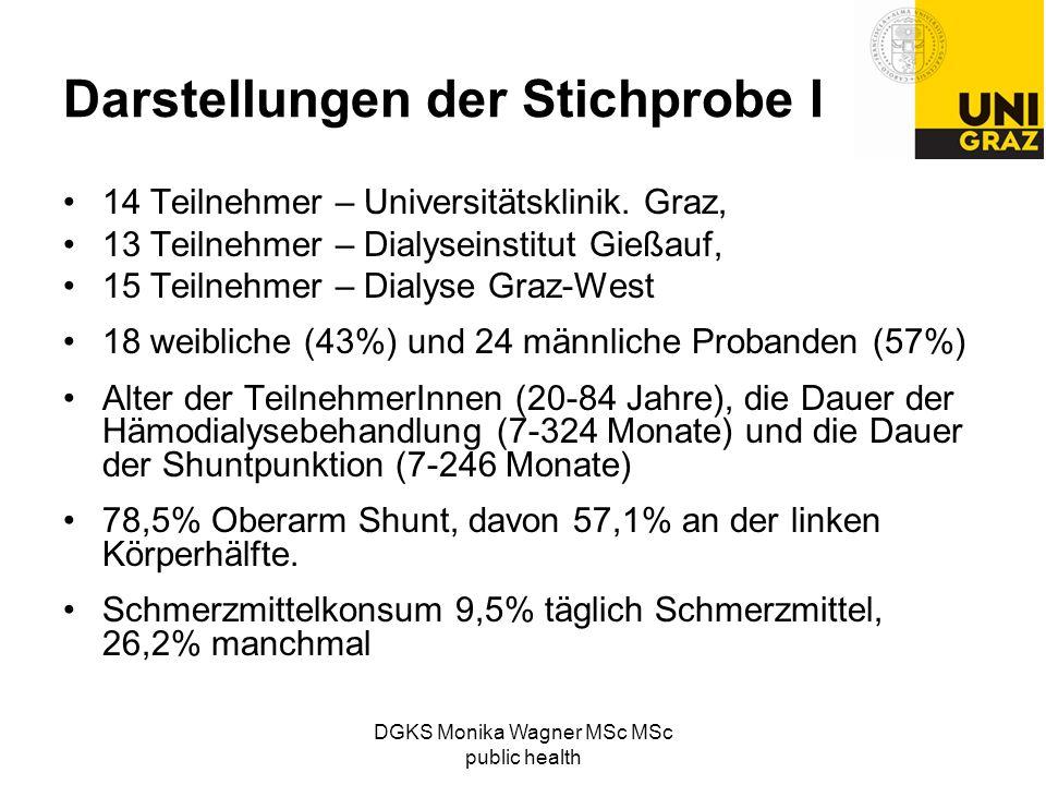 DGKS Monika Wagner MSc MSc public health Darstellungen der Stichprobe I 14 Teilnehmer – Universitätsklinik. Graz, 13 Teilnehmer – Dialyseinstitut Gieß