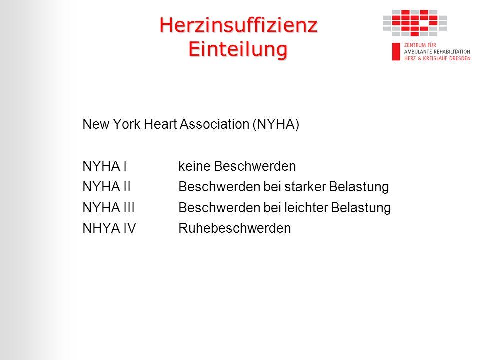 Herzinsuffizienz Einteilung New York Heart Association (NYHA) NYHA I keine Beschwerden NYHA IIBeschwerden bei starker Belastung NYHA IIIBeschwerden be