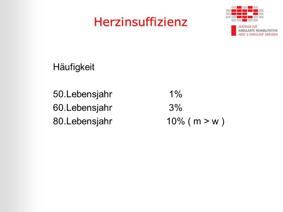 Herzinsuffizienz Häufigkeit 50.Lebensjahr 1% 60.Lebensjahr 3% 80.Lebensjahr10% ( m > w )