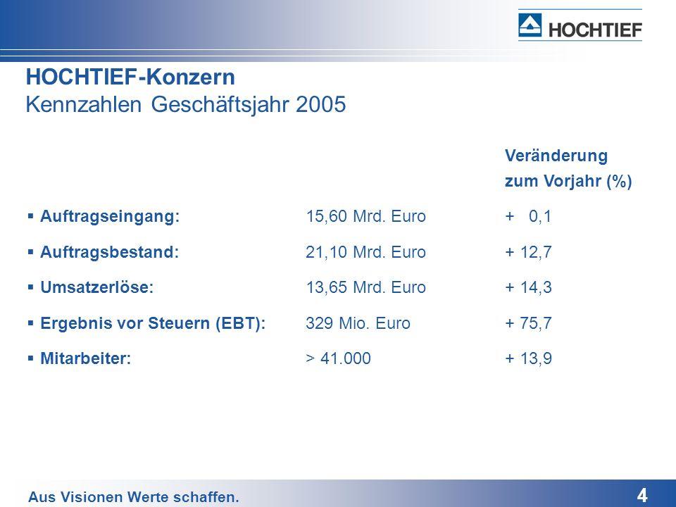 4 Aus Visionen Werte schaffen. HOCHTIEF-Konzern Kennzahlen Geschäftsjahr 2005 Veränderung zum Vorjahr (%) Auftragseingang:15,60 Mrd. Euro+ 0,1 Auftrag