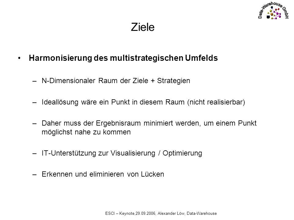 ESCI – Keynote,29.09.2006, Alexander Löw, Data-Warehouse Ziele Harmonisierung des multistrategischen Umfelds –N-Dimensionaler Raum der Ziele + Strateg