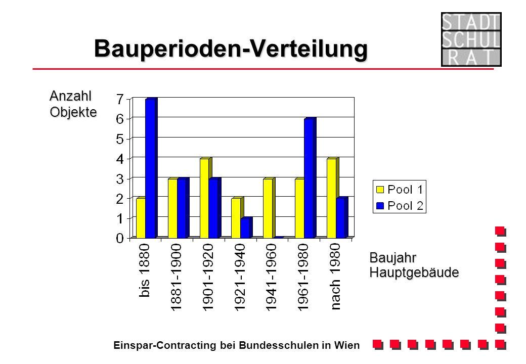 Einspar-Contracting bei Bundesschulen in Wien Energieträger Heizung Anzahl Objekte