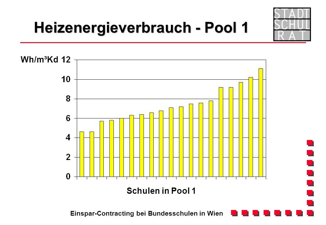 Einspar-Contracting bei Bundesschulen in Wien Heizenergieverbrauch - Pool 1 Wh/m³Kd Schulen in Pool 1