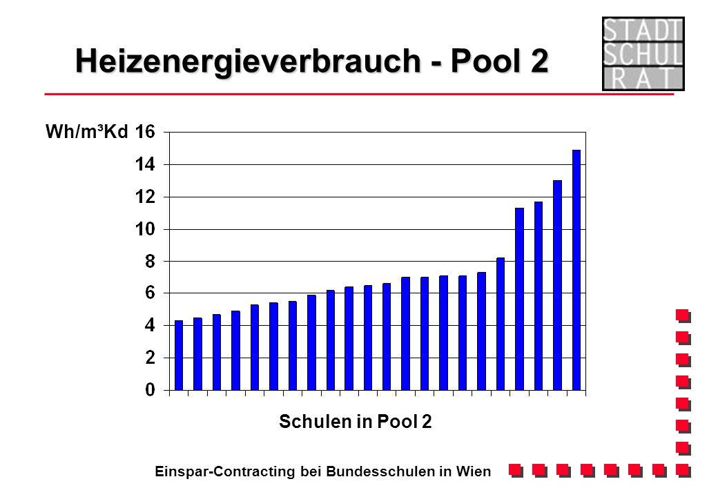 Einspar-Contracting bei Bundesschulen in Wien Heizenergieverbrauch - Pool 2 Wh/m³Kd Schulen in Pool 2
