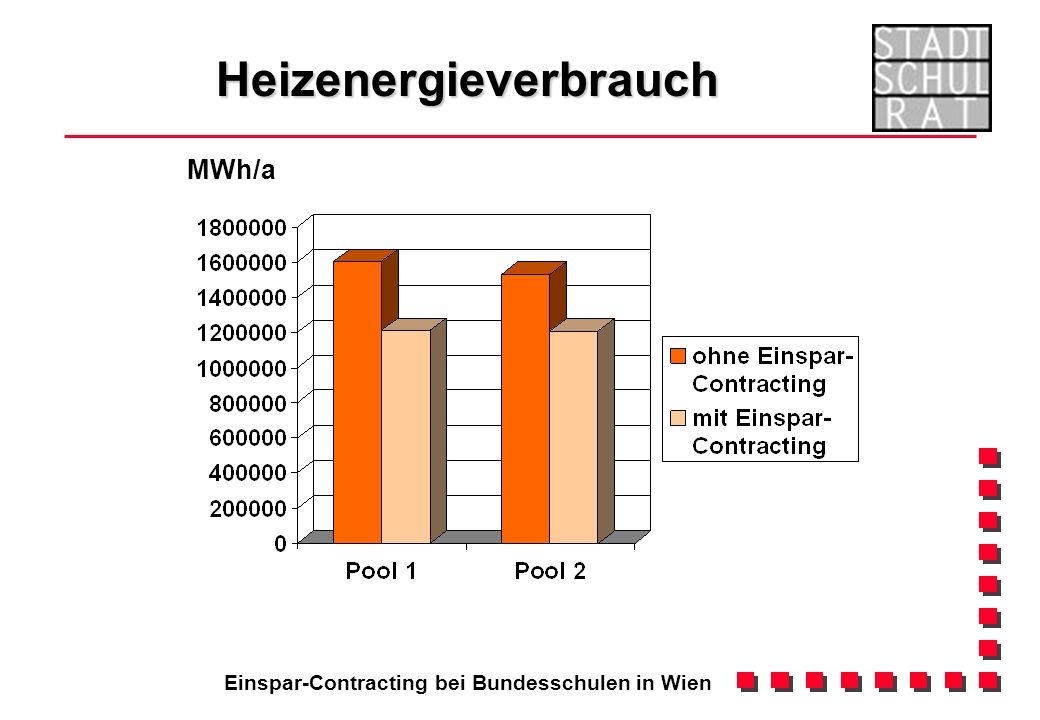 Einspar-Contracting bei Bundesschulen in Wien Heizenergieverbrauch MWh/a