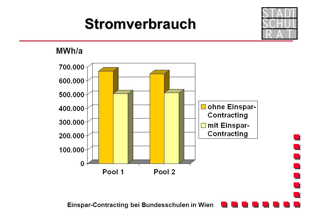 Einspar-Contracting bei Bundesschulen in Wien Stromverbrauch MWh/a