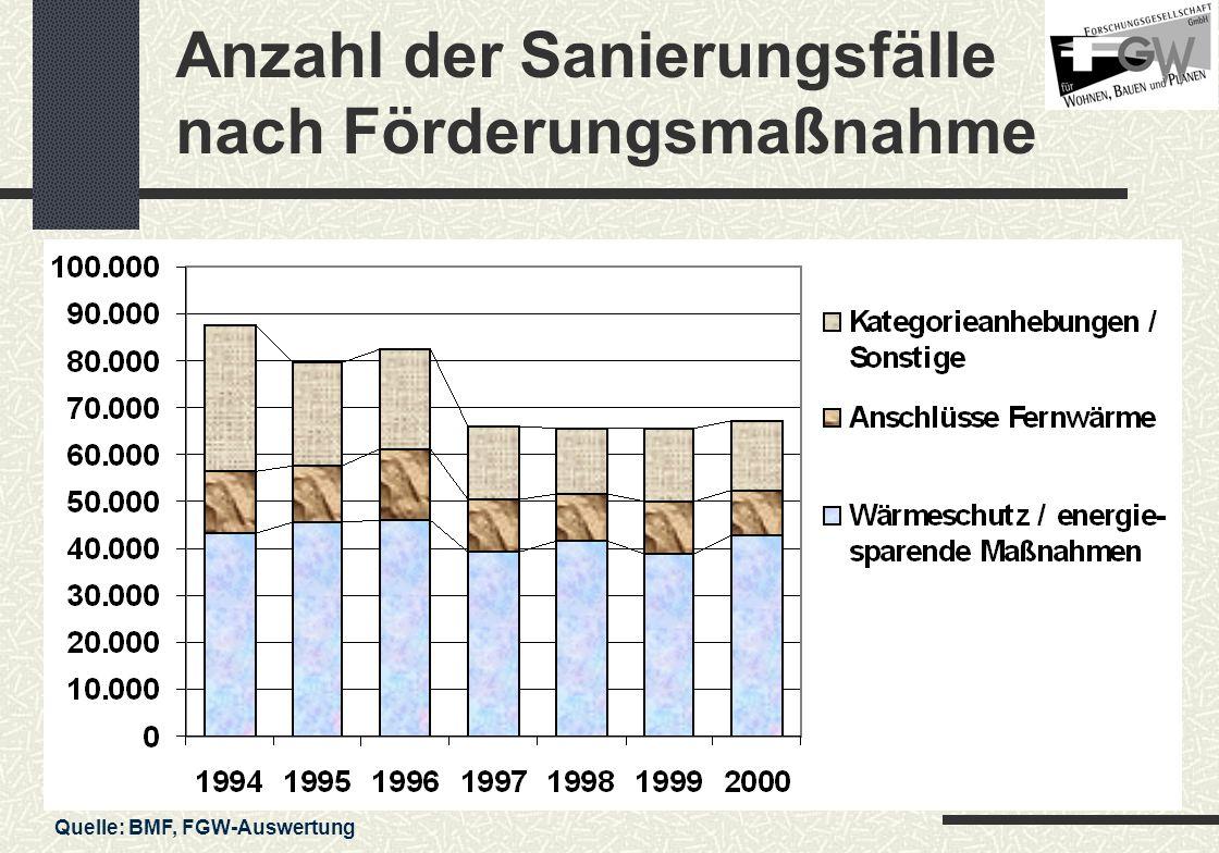 Anzahl der Sanierungsfälle nach Förderungsmaßnahme Quelle: BMF, FGW-Auswertung