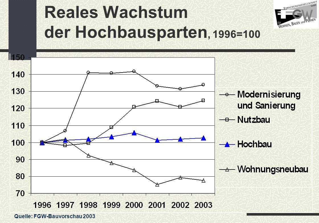 Reales Wachstum der Hochbausparten, 1996=100 Quelle: FGW-Bauvorschau 2003
