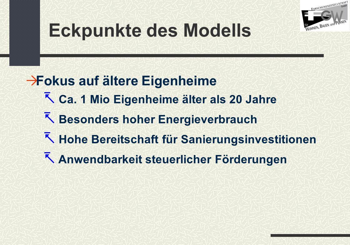 Eckpunkte des Modells Fokus auf ältere Eigenheime Steuerliche Förderung Masseneffekt nur bei großem Durchsatz Einheitliche Vorgangsweise in ganz Österreich Begleitende Kommunikation durch die Wirtschaft Kaum regressive Wirkungen, da Eigentümer und Nutzer ident