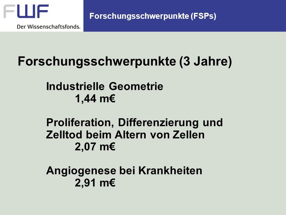 Forschungsschwerpunkte (FSPs) Forschungsschwerpunkte (3 Jahre) Industrielle Geometrie 1,44 m Proliferation, Differenzierung und Zelltod beim Altern von Zellen 2,07 m Angiogenese bei Krankheiten 2,91 m