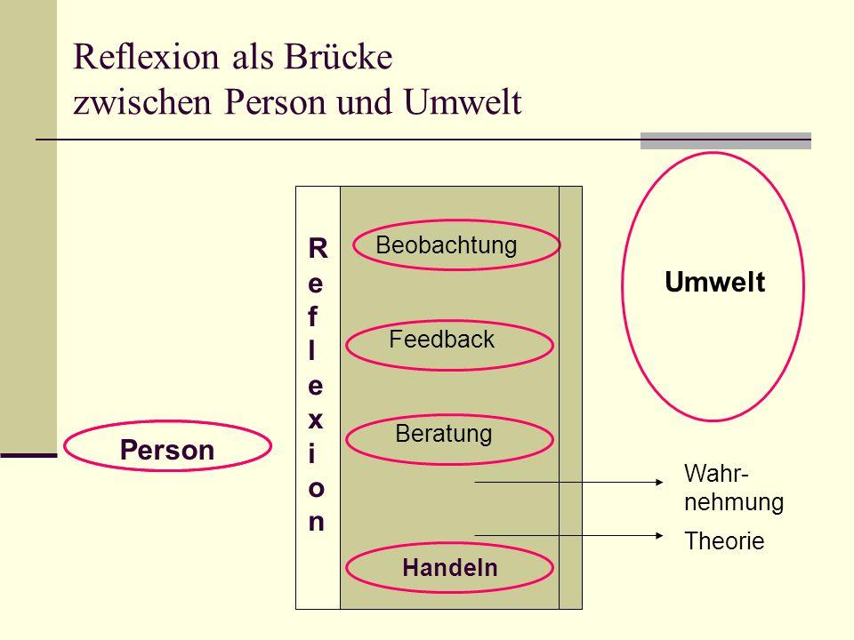 Reflexion als Brücke zwischen Person und Umwelt Umwelt Person ReflexionReflexion Beobachtung Feedback Beratung Handeln Wahr- nehmung Theorie