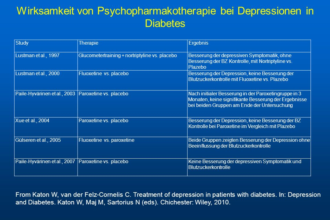 Wirksamkeit von Psychopharmakotherapie bei Depressionen in Diabetes From Katon W, van der Felz-Cornelis C. Treatment of depression in patients with di