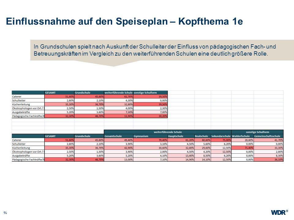 Einflussnahme auf den Speiseplan – Kopfthema 1e 10 WDR Müller Website wdr.de In Grundschulen spielt nach Auskunft der Schulleiter der Einfluss von päd