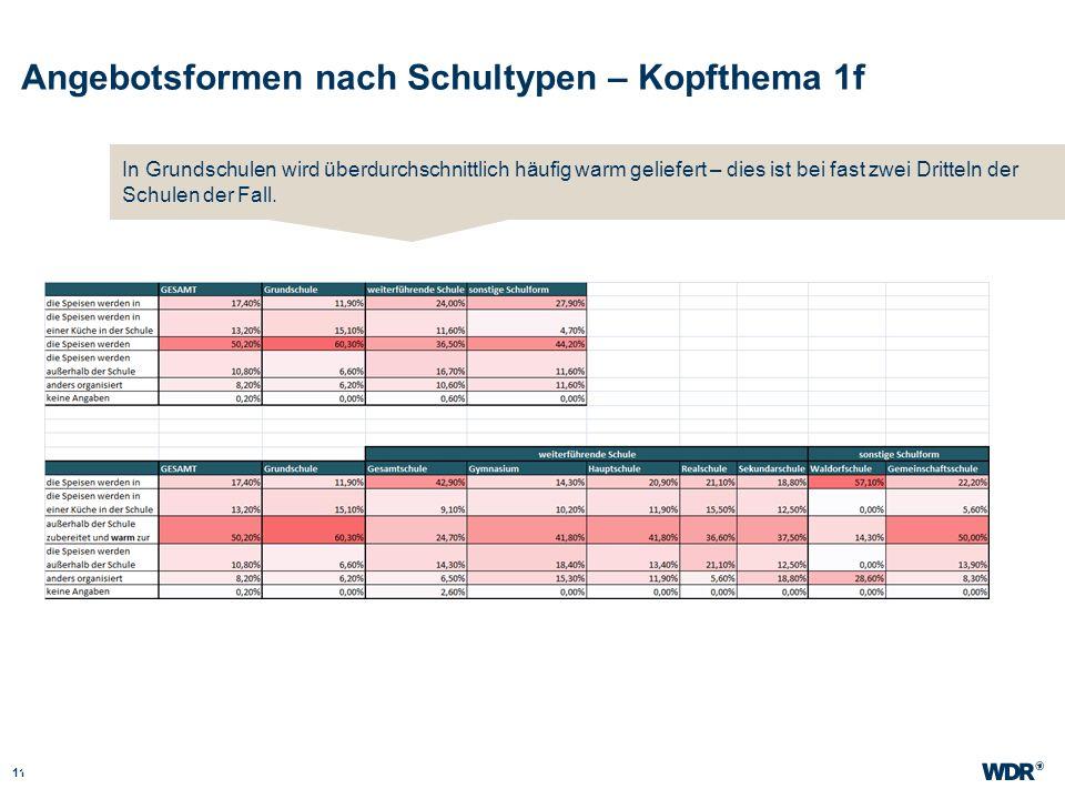 Angebotsformen nach Schultypen – Kopfthema 1f 11 WDR Müller Website wdr.de In Grundschulen wird überdurchschnittlich häufig warm geliefert – dies ist