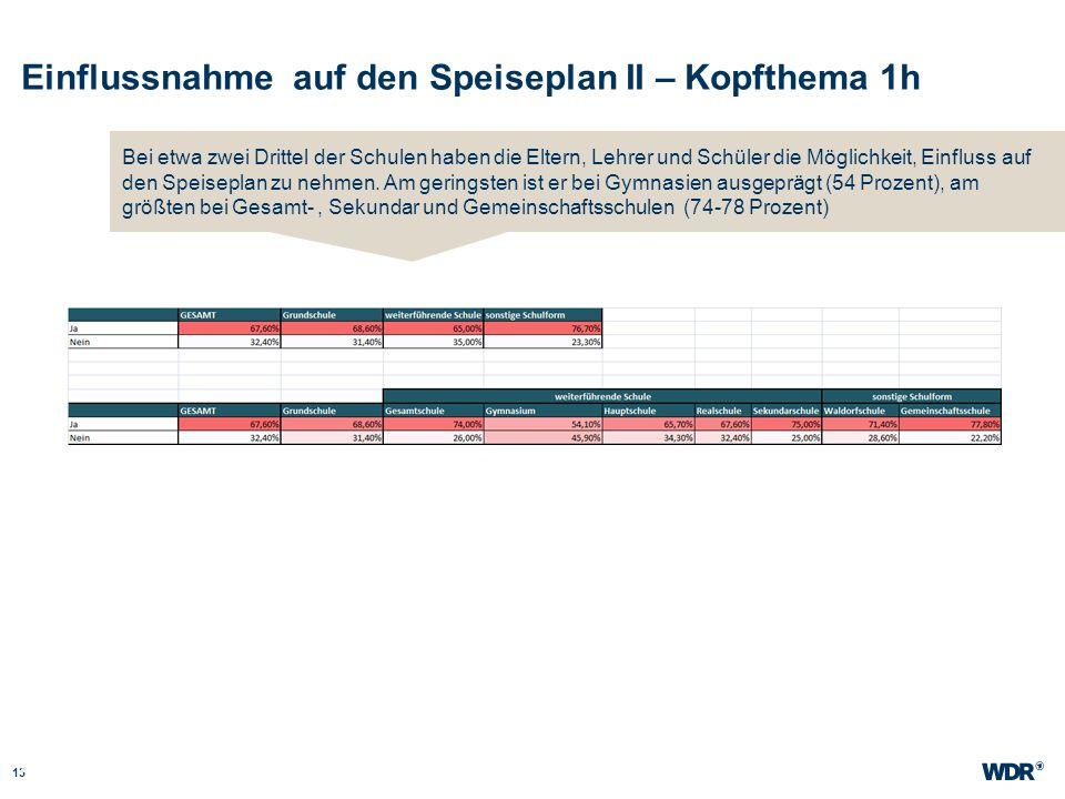Einflussnahme auf den Speiseplan II – Kopfthema 1h 13 WDR Müller Website wdr.de Bei etwa zwei Drittel der Schulen haben die Eltern, Lehrer und Schüler