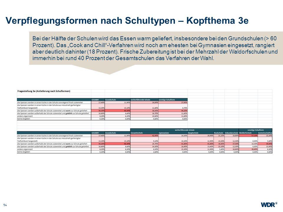 Verpflegungsformen nach Schultypen – Kopfthema 3e 14 WDR Müller Website wdr.de Bei der Hälfte der Schulen wird das Essen warm geliefert, insbesondere