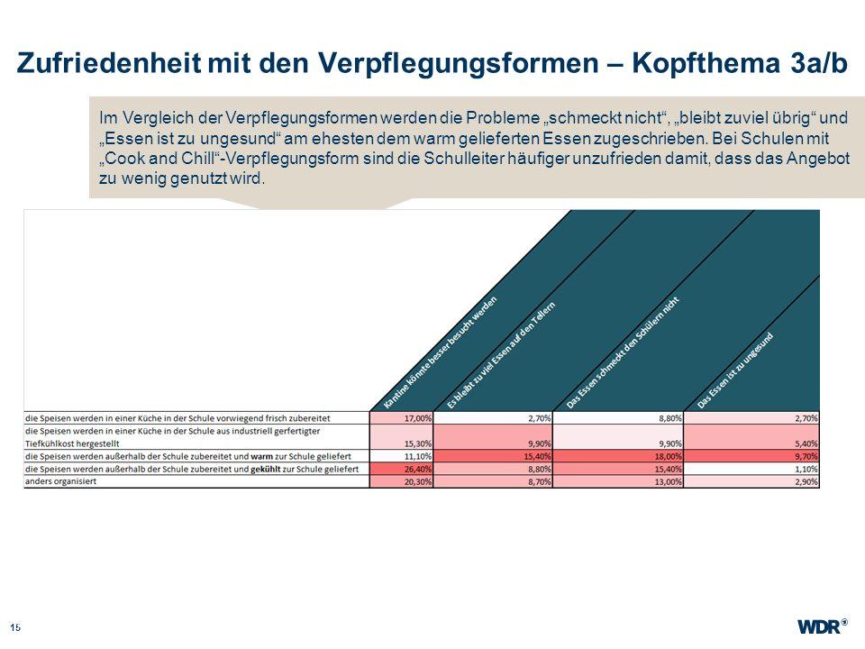 Zufriedenheit mit den Verpflegungsformen – Kopfthema 3a/b 15 WDR Müller Website wdr.de Im Vergleich der Verpflegungsformen werden die Probleme schmeck