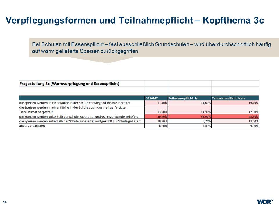 Verpflegungsformen und Teilnahmepflicht – Kopfthema 3c 16 WDR Müller Website wdr.de Bei Schulen mit Essenspflicht – fast ausschließlich Grundschulen –
