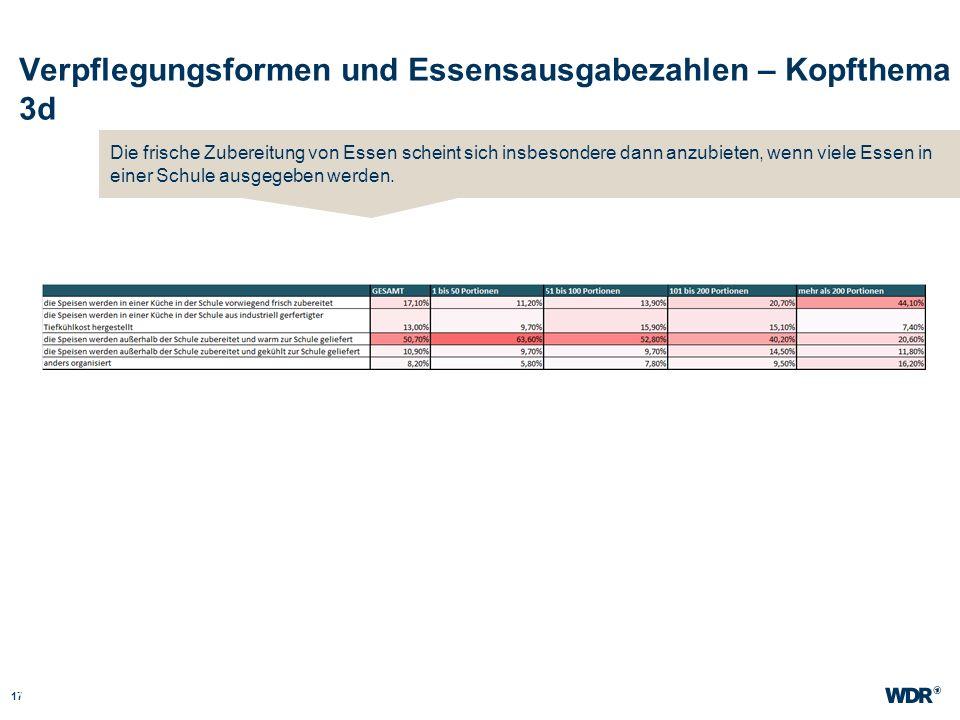 Verpflegungsformen und Essensausgabezahlen – Kopfthema 3d 17 WDR Müller Website wdr.de Die frische Zubereitung von Essen scheint sich insbesondere dan