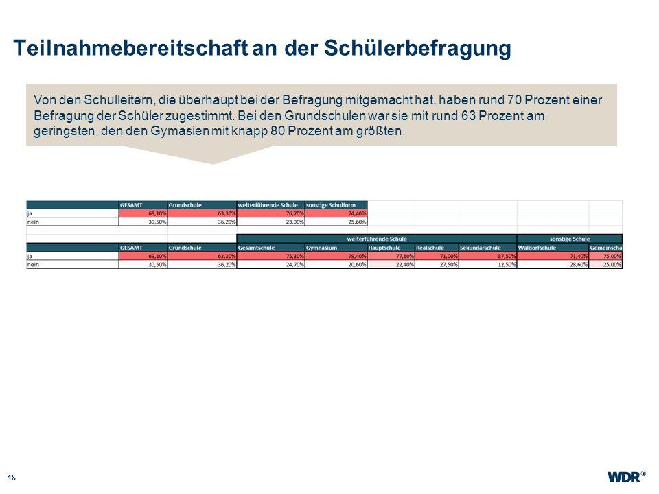 Teilnahmebereitschaft an der Schülerbefragung 18 WDR Müller Website wdr.de Von den Schulleitern, die überhaupt bei der Befragung mitgemacht hat, haben