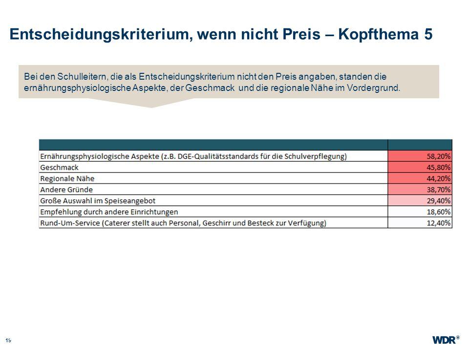 Entscheidungskriterium, wenn nicht Preis – Kopfthema 5 19 WDR Müller Website wdr.de Bei den Schulleitern, die als Entscheidungskriterium nicht den Pre