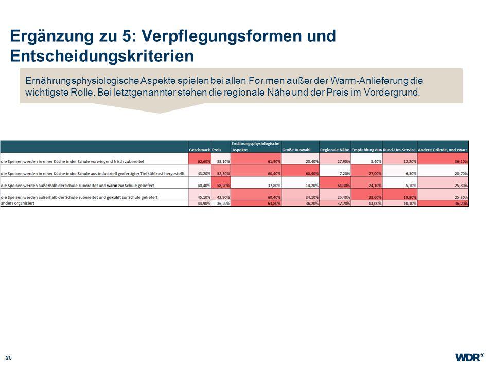Ergänzung zu 5: Verpflegungsformen und Entscheidungskriterien 20 WDR Müller Website wdr.de Ernährungsphysiologische Aspekte spielen bei allen For.men