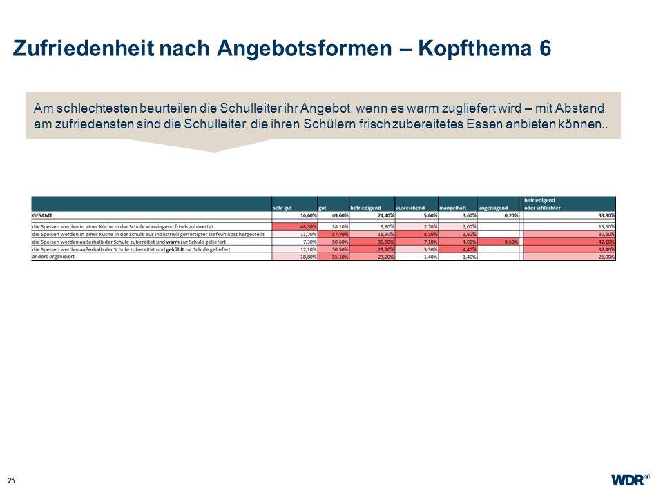 Zufriedenheit nach Angebotsformen – Kopfthema 6 21 WDR Müller Website wdr.de Am schlechtesten beurteilen die Schulleiter ihr Angebot, wenn es warm zug