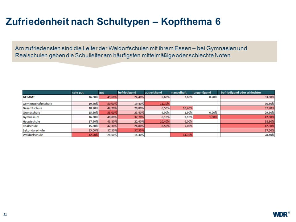 Zufriedenheit nach Schultypen – Kopfthema 6 22 WDR Müller Website wdr.de Am zufriedensten sind die Leiter der Waldorfschulen mit ihrem Essen – bei Gym