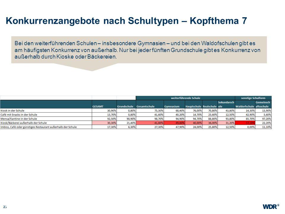 Konkurrenzangebote nach Schultypen – Kopfthema 7 23 WDR Müller Website wdr.de Bei den weiterführenden Schulen – insbesondere Gymnasien – und bei den W