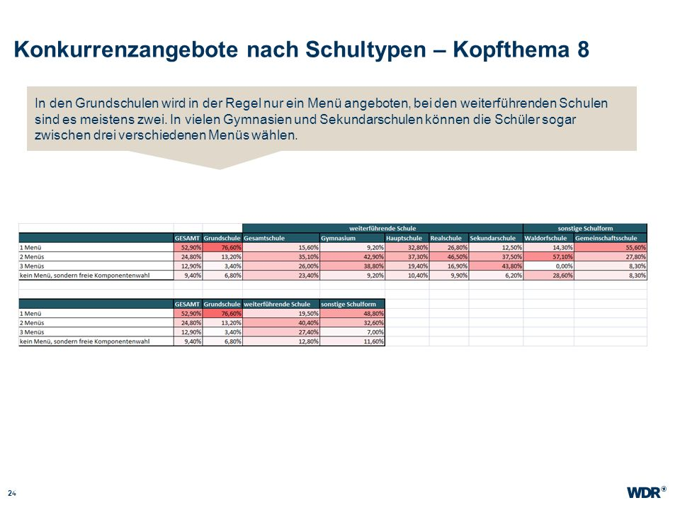 Konkurrenzangebote nach Schultypen – Kopfthema 8 24 WDR Müller Website wdr.de In den Grundschulen wird in der Regel nur ein Menü angeboten, bei den we