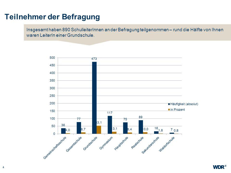 Teilnehmer der Befragung 4 WDR Müller Website wdr.de Insgesamt haben 890 SchulleiterInnen an der Befragung teilgenommen – rund die Hälfte von Ihnen wa