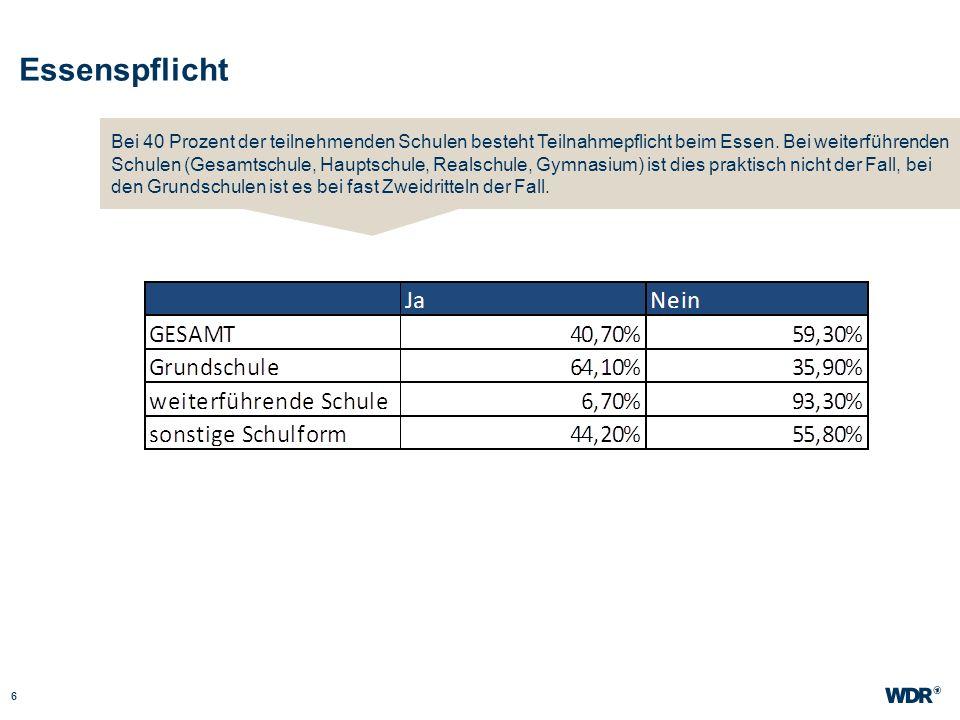 Essenspflicht 6 WDR Müller Website wdr.de Bei 40 Prozent der teilnehmenden Schulen besteht Teilnahmepflicht beim Essen. Bei weiterführenden Schulen (G