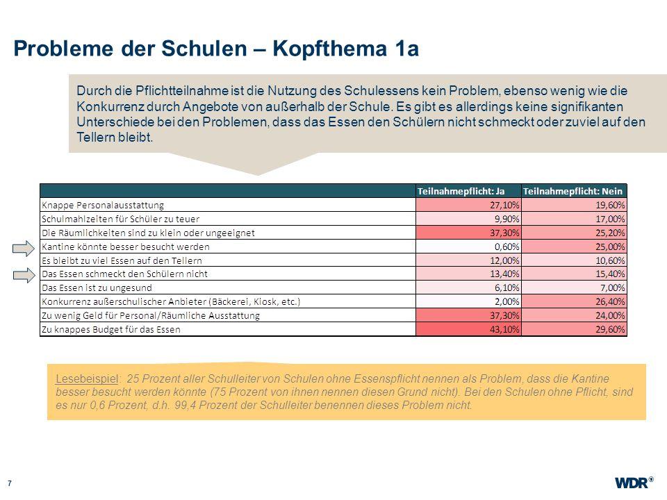 Essenspflicht – Kopfthemen 1b und 1c 8 WDR Müller Website wdr.de Bei den Grundschulen ist aus Sicht der Schulleiter nicht das vorrangige Problem, dass die Kinder nicht aufessen, sondern das knappe Budget, einhergehend mit schlechter räumlicher und personeller Ausstattung.
