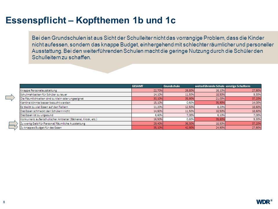 Essenspflicht – Kopfthemen 1b und 1c 8 WDR Müller Website wdr.de Bei den Grundschulen ist aus Sicht der Schulleiter nicht das vorrangige Problem, dass