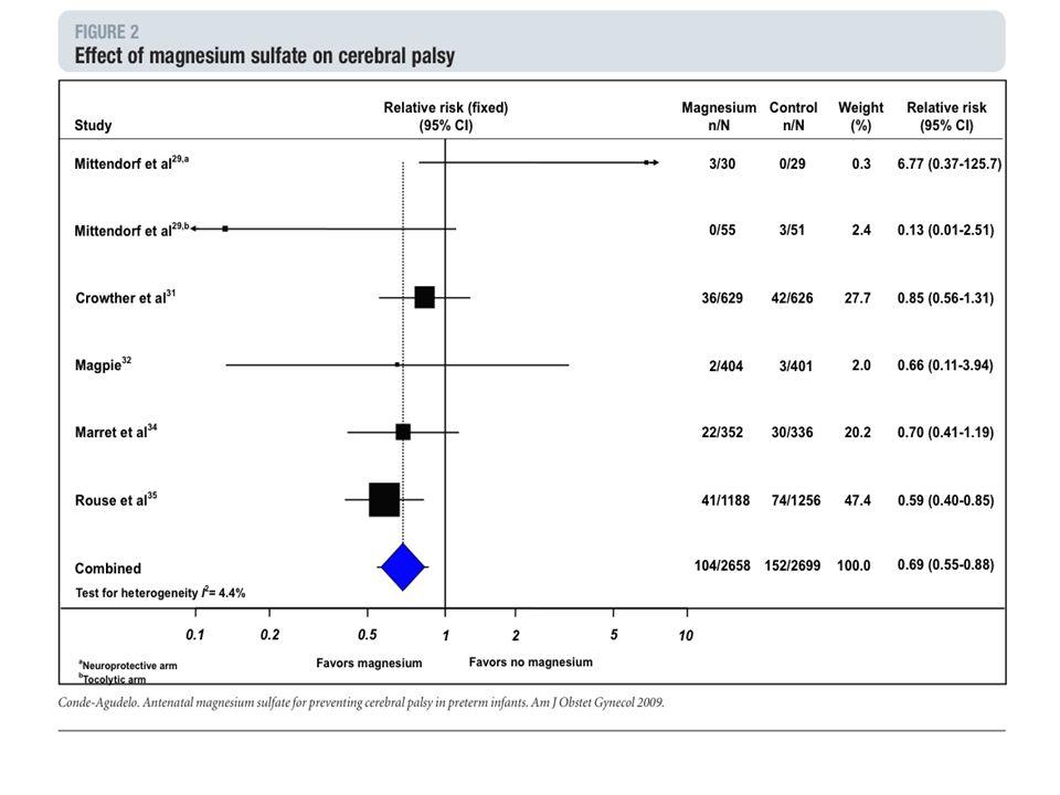 Mg zur Neuroprotektion BOLUSGABE: 1 Ampulle Cormagnesin® (400 mg) 10 ml in 500 ml NaCl 0.9 % über 15 – 20 min ERHALTUNGSDOSIS: 5 Ampullen Cormagnesin® (400 mg) 10 ml in eine 50 ml Perfusorspritze (unverdünnt) mit 2.5 ml/h über 20 Stunden.
