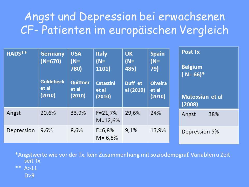 Angst und Depression bei erwachsenen CF- Patienten im europäischen Vergleich *Angstwerte wie vor der Tx, kein Zusammenhang mit soziodemograf.