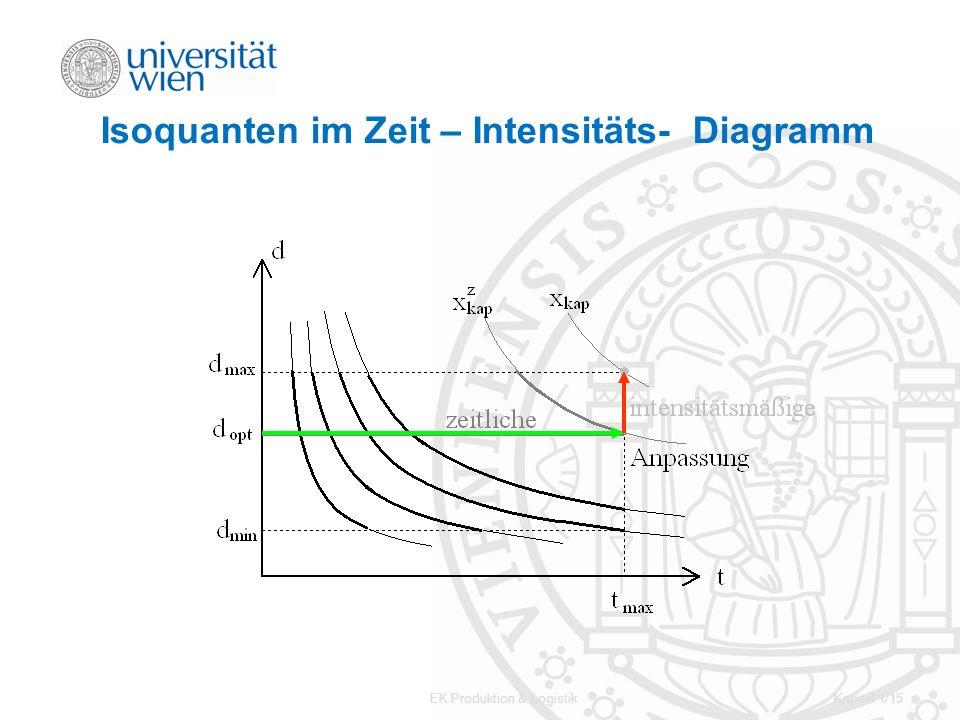 EK Produktion & LogistikKapitel 1/15 Isoquanten im Zeit – Intensitäts- Diagramm