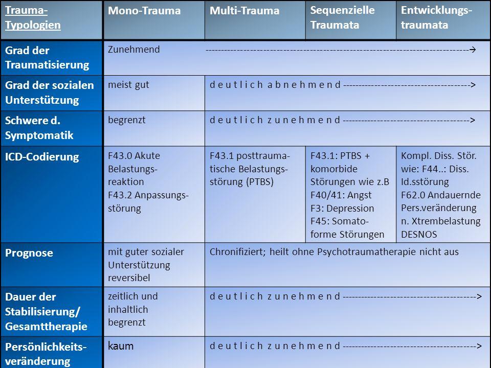 Traumatypologien: Schweregrade, Diagnostische Einordnung, Soziale Unterstützung und Therapiedauer Trauma- Typologien Mono-TraumaMulti-TraumaSequenziel