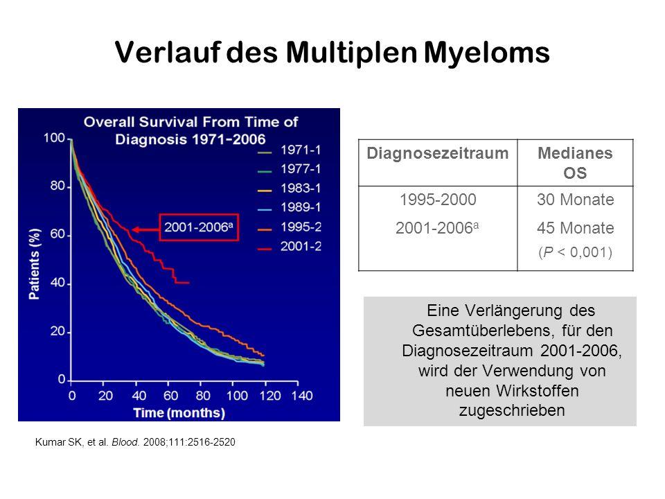 Verlauf des Multiplen Myeloms DiagnosezeitraumMedianes OS 1995-200030 Monate 2001-2006 a 45 Monate (P < 0,001) Eine Verlängerung des Gesamtüberlebens,