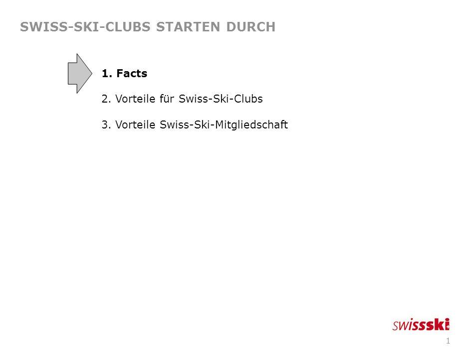 1 SWISS-SKI-CLUBS STARTEN DURCH 1.Facts 2. Vorteile für Swiss-Ski-Clubs 3.