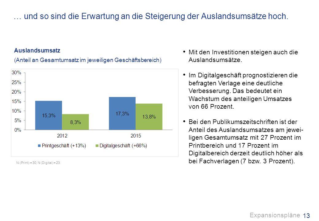 12 Investiert wird kräftig, insbesondere in das Digitalgeschäft … Investitionsbudgets für Auslandsexpansionen (Anteil an Gesamtinvestitionen im jeweil