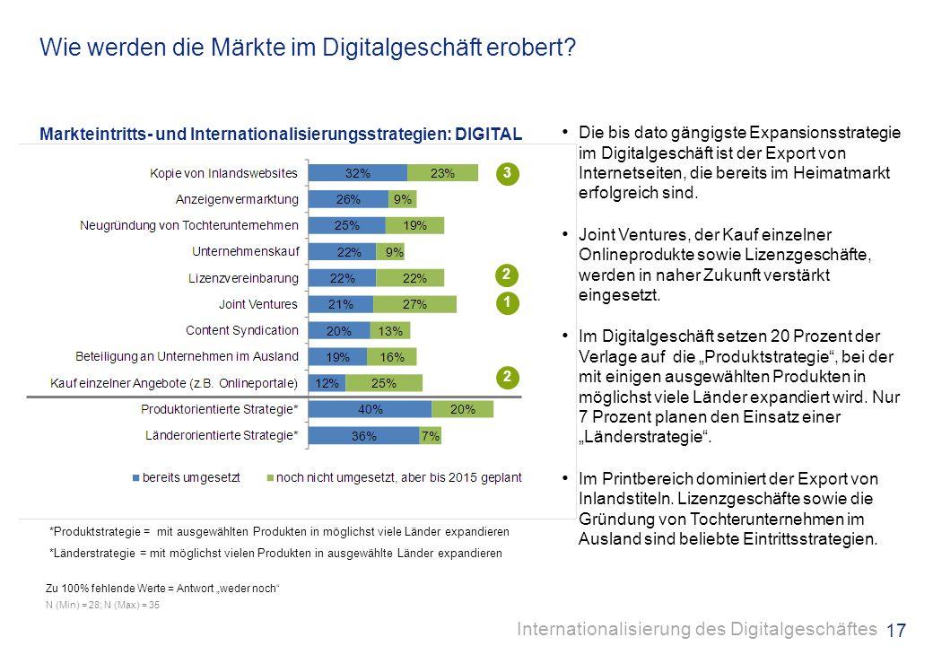 16 Digital wird erste Wahl! Mehrfachnennungen möglich N (Min) = 34; N (Max) = 35 Digitalprodukte werden für die Erschließung ausländischer Märkte wich