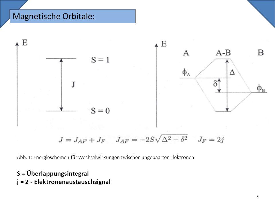 Magnetische Orbitale: 5 S = Überlappungsintegral j = 2 - Elektronenaustauschsignal Abb. 1: Energieschemen für Wechselwirkungen zwischen ungepaarten El