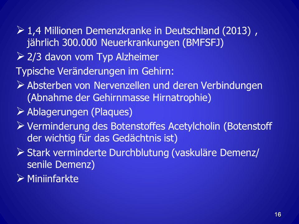 1,4 Millionen Demenzkranke in Deutschland (2013), jährlich 300.000 Neuerkrankungen (BMFSFJ) 2/3 davon vom Typ Alzheimer Typische Veränderungen im Gehirn: Absterben von Nervenzellen und deren Verbindungen (Abnahme der Gehirnmasse Hirnatrophie) Ablagerungen (Plaques) Verminderung des Botenstoffes Acetylcholin (Botenstoff der wichtig für das Gedächtnis ist) Stark verminderte Durchblutung (vaskuläre Demenz/ senile Demenz) Miniinfarkte 16