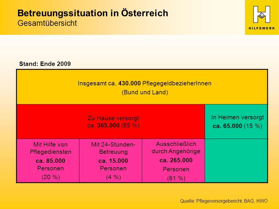 Quelle: Pflegevorsorgebericht, BAG, HWÖ Betreuungssituation in Österreich Gesamtübersicht Insgesamt ca.