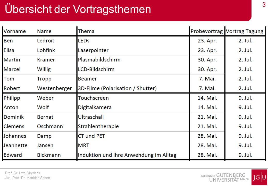 Prof. Dr. Uwe Oberlack Jun.-Prof. Dr. Matthias Schott 14 Higgs Entdeckung bei CMS (1/4)