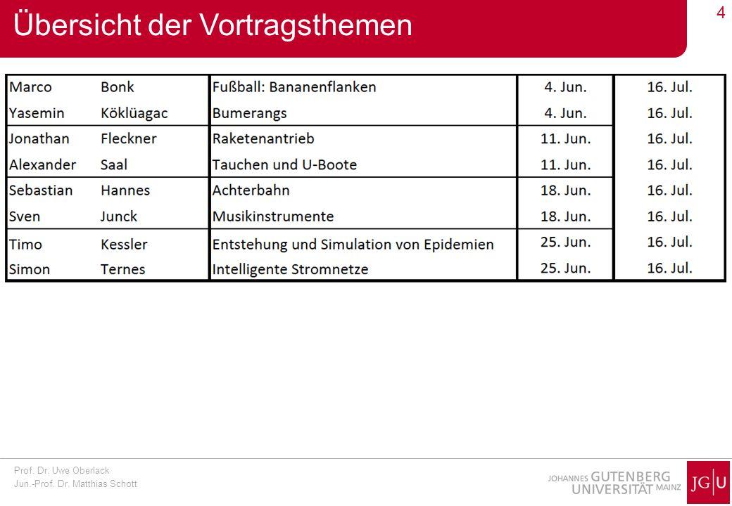 Prof. Dr. Uwe Oberlack Jun.-Prof. Dr. Matthias Schott 4 Übersicht der Vortragsthemen