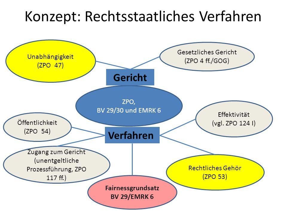 Konzept: Rechtsstaatliches Verfahren ZPO, BV 29/30 und EMRK 6 Rechtliches Gehör (ZPO 53) Effektivität (vgl. ZPO 124 I) Unabhängigkeit (ZPO 47) Gesetzl