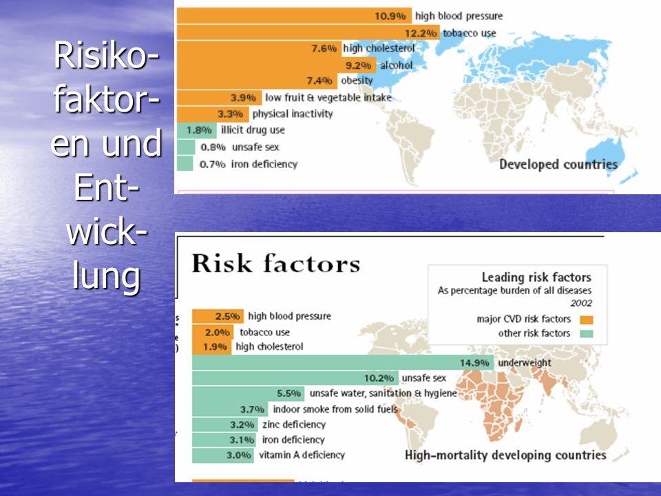 Risiko- faktor- en und Ent- wick- lung